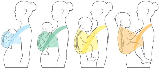 sling ou écharpe de portage